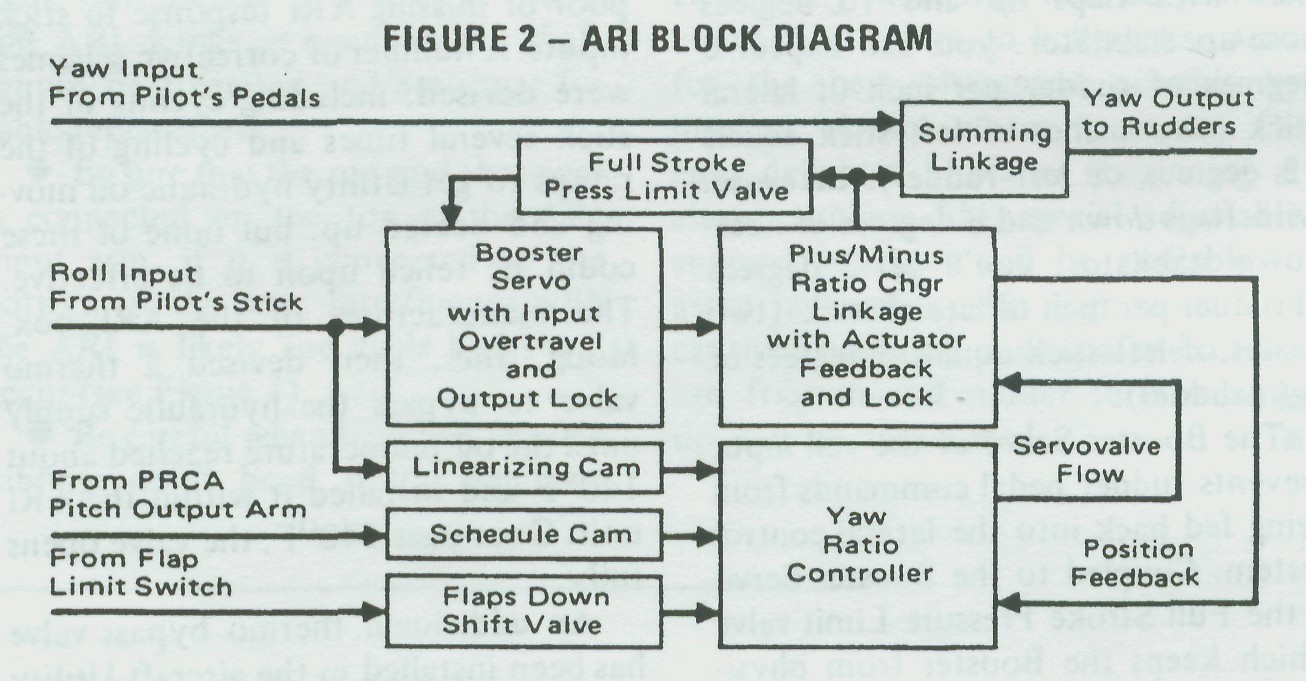 the f 15 flight control system lock on flaming cliffs 3 rh 3gofly com Yaw Damper Function Yaw Damper Function