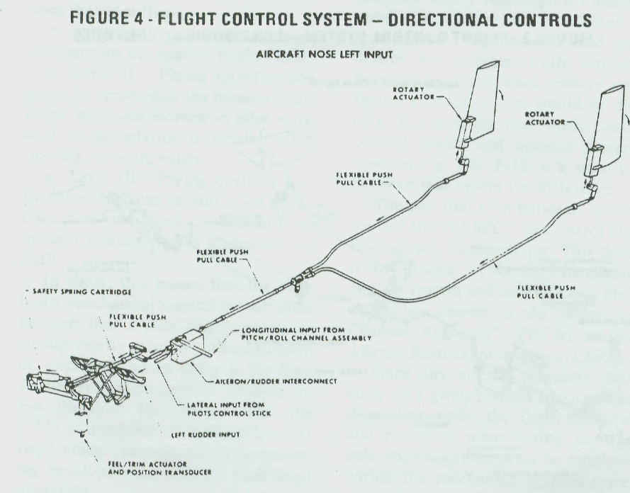 F-15 Hydro-Mechanical Control System