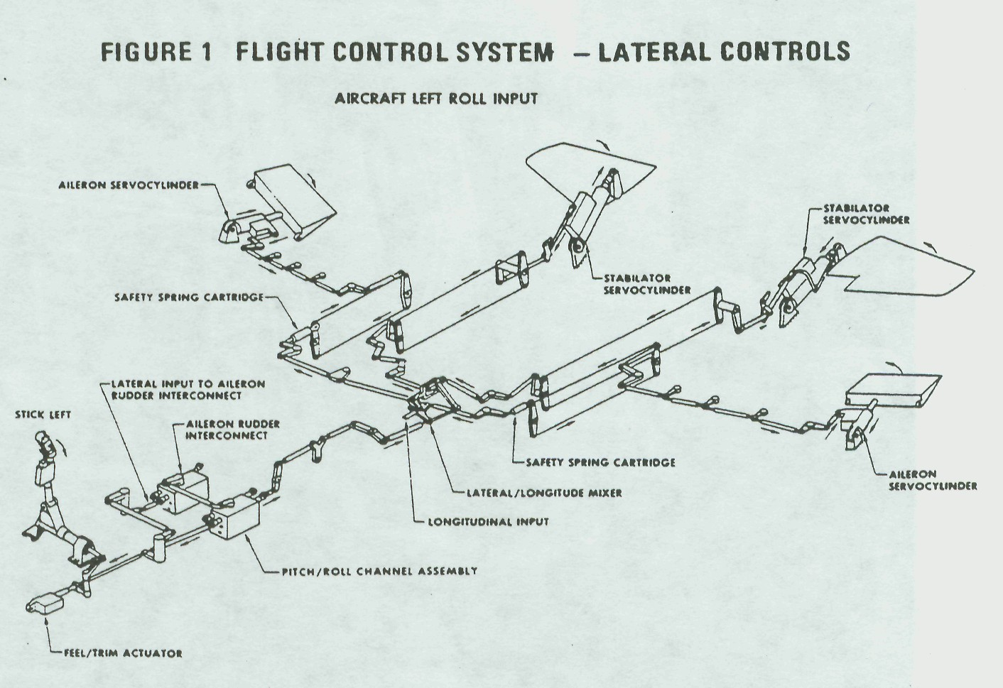 F 15 Flight Control System Lateral Control