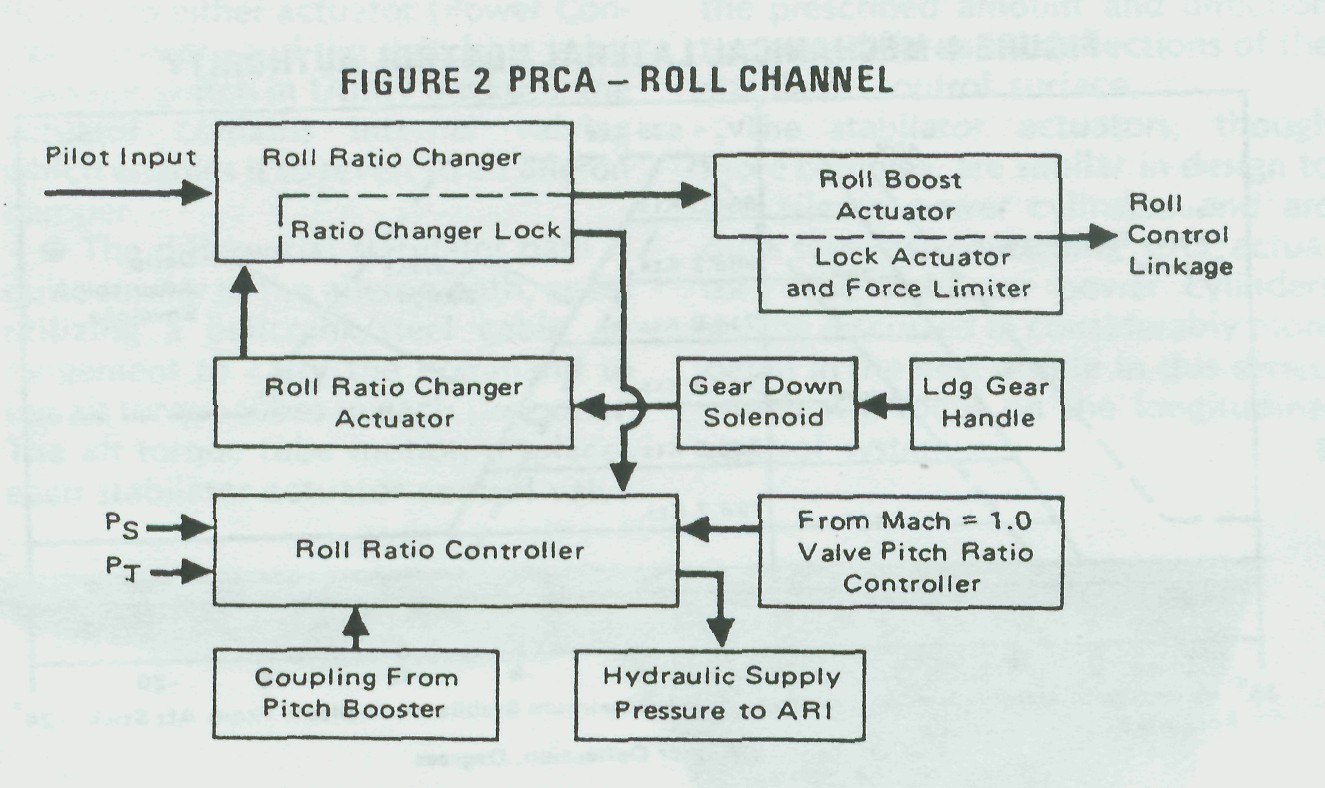 Fig. #2: PRCA - Roll Channel