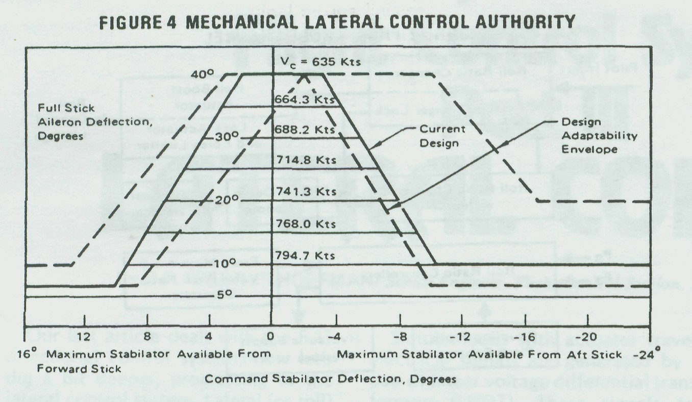 f-15 flight control system