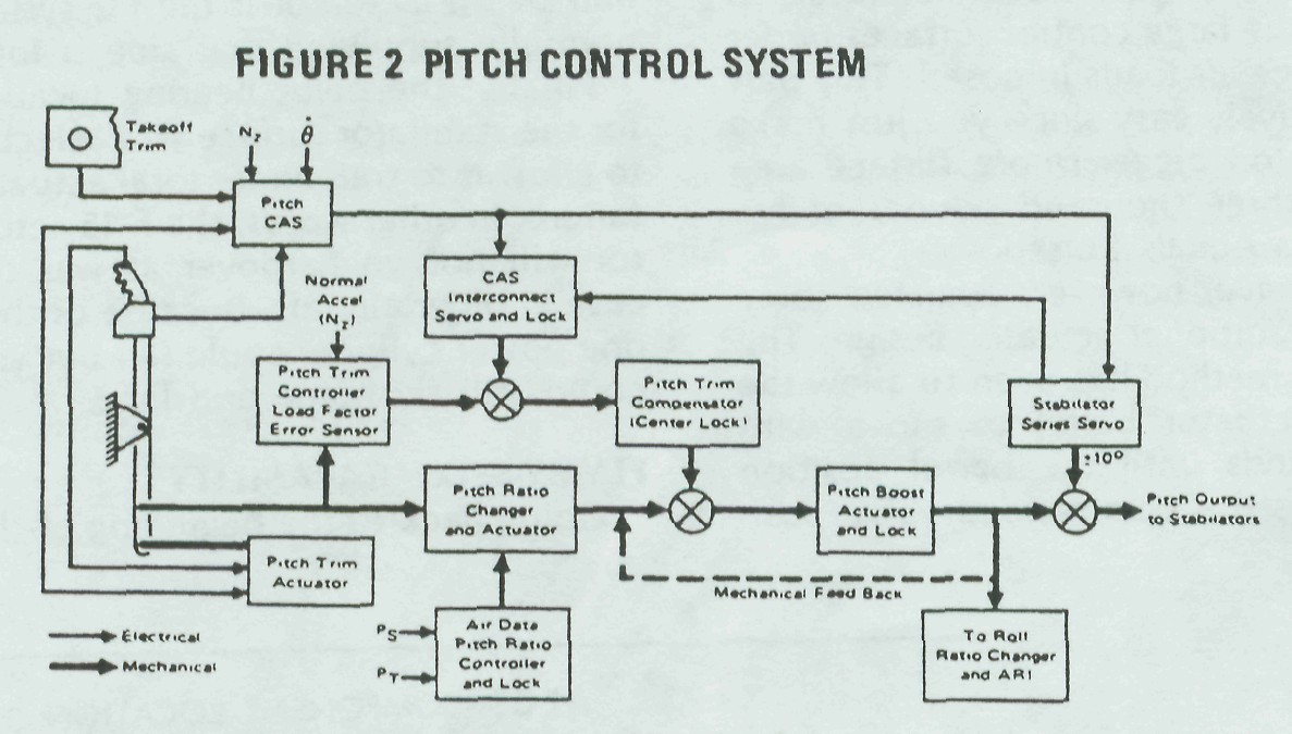 The F 15 Flight Control System Lock Onflaming Cliffs 3 Fig 1 Basic Hydraulic Circuit Working Of A Don 2 Pitch