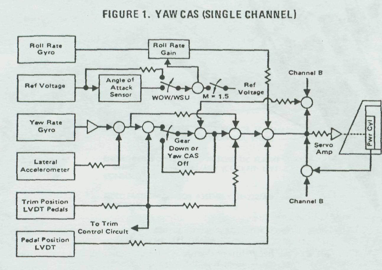 f flight controls  yaw and roll, wiring diagram