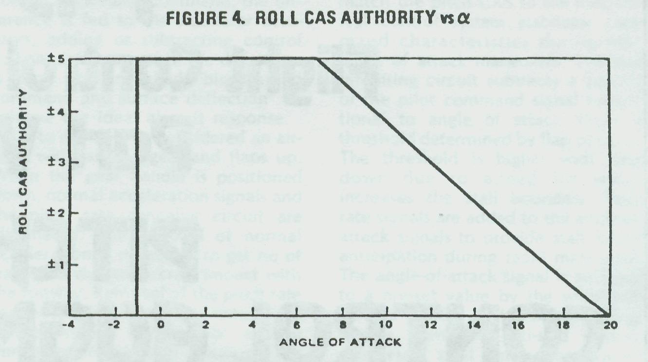 f-15 flight controls
